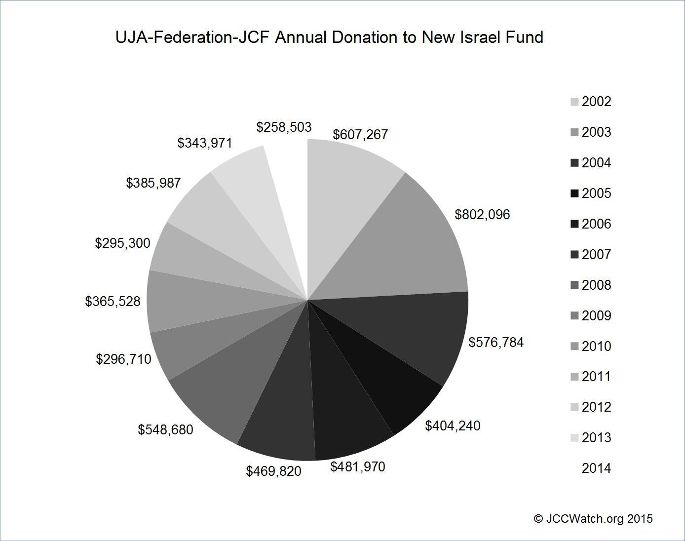 UJA-Federation - NIF
